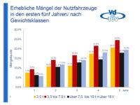 TÜV-Lkw-Report: Nach zwei Jahren fällt jedes zehnte Fahrzeug bei HU durch