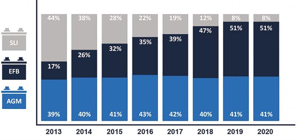 Statistik: Marktanteil EFB-Batterien