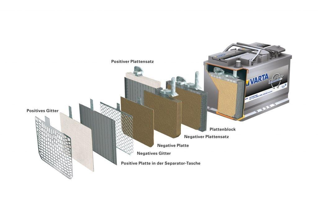 Aufbau EFB-Batterie