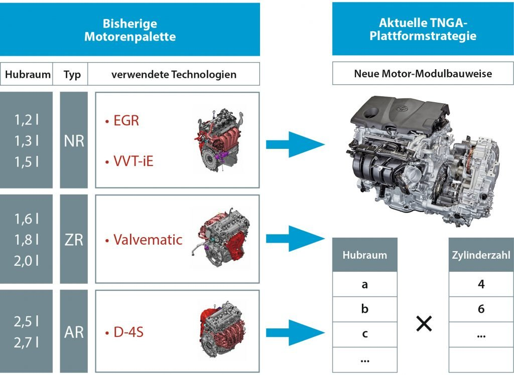 Grafik: Motorenvergleich