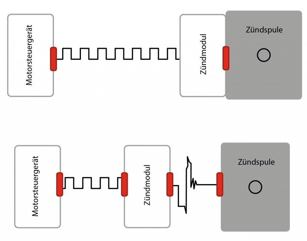 Schaltplan Motorsteuergerät und Zündspule