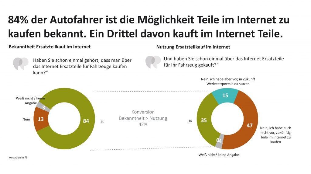 Statistik: Nutzung Ersatzteilekauf im Internet
