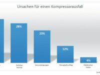 Diagramm: Ursachen für Kompressorausfall