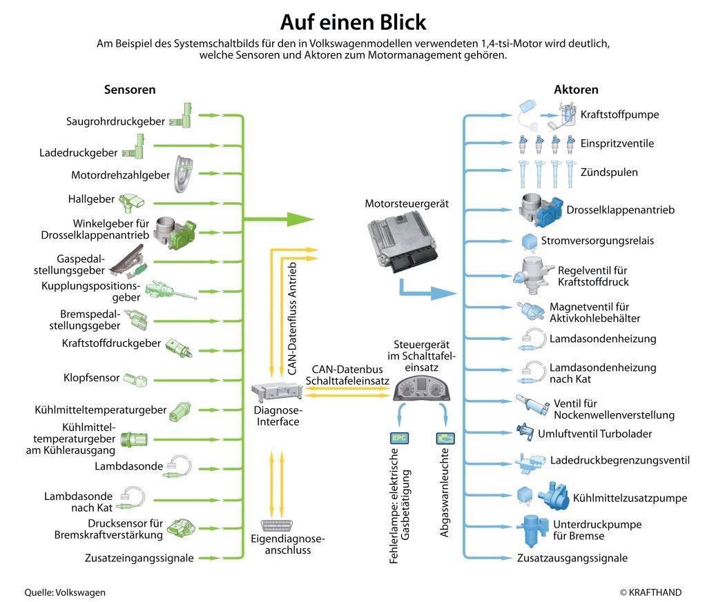 Systemschaltbild, Volkswagen 1,4-tsi-Motor