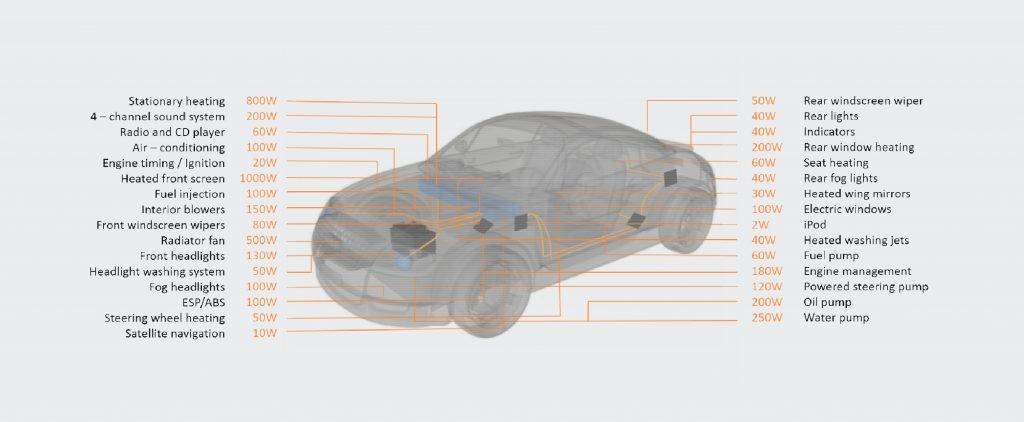 Elektrischer Verbrauch im Fahrzeug