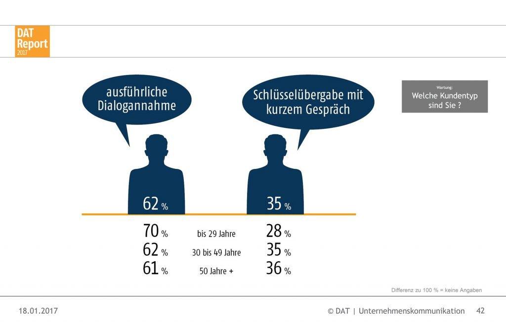 Statistik Dialogannahme, DAT