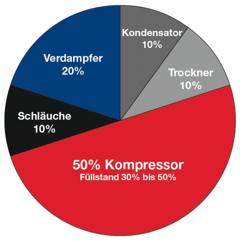 Diagramm: Verteilung Kompressoröl im Klimakreislauf