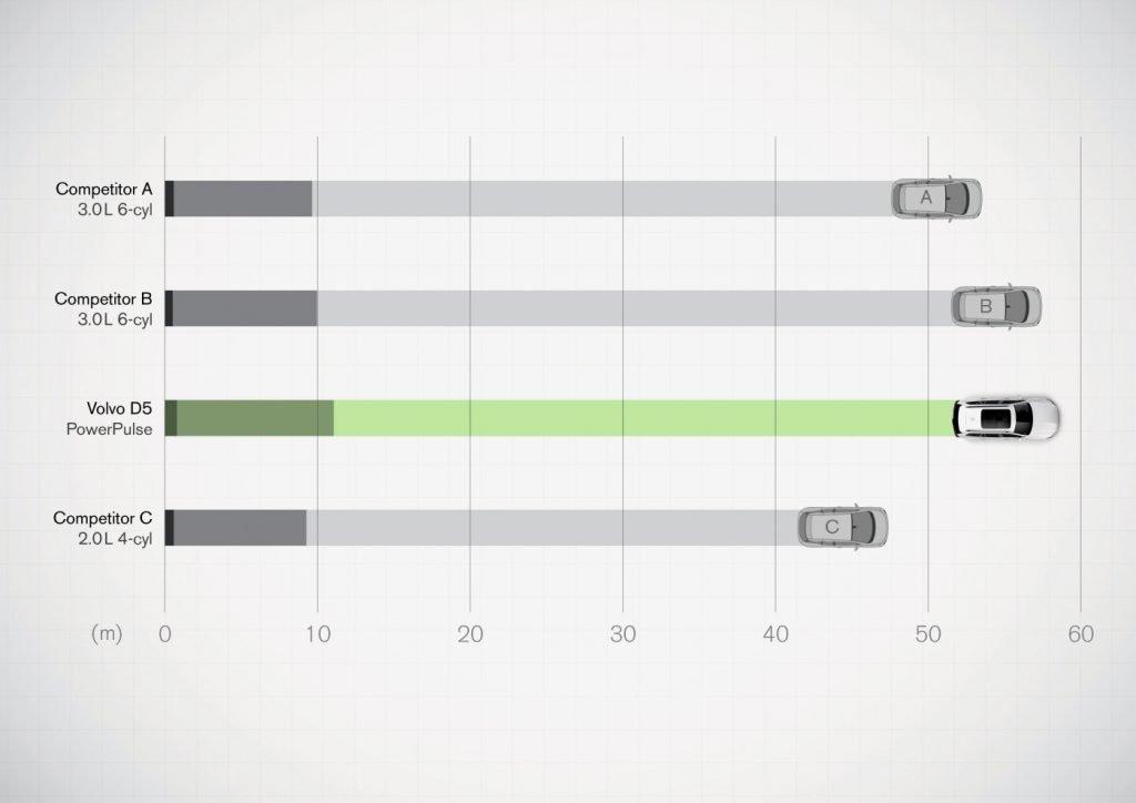 Diagramm: Beschleunigung