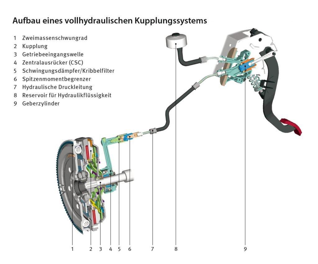 Vollhydraulisches Kupplungssystem