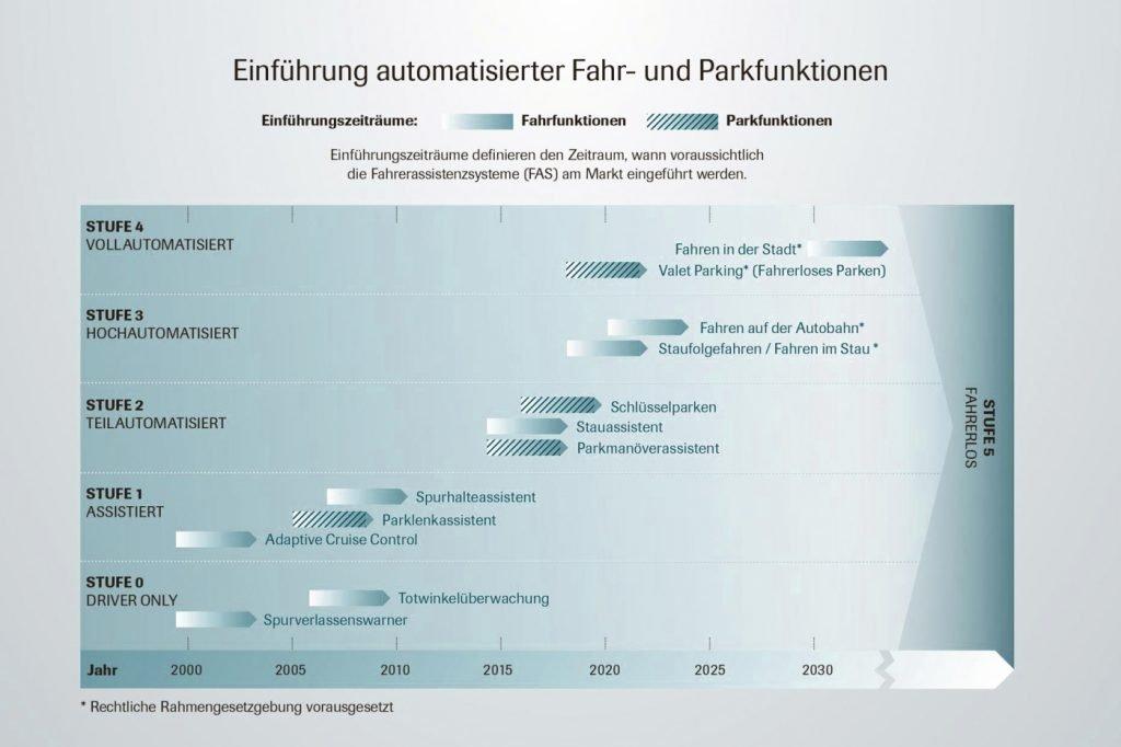Diagramm, Automatisierungsstufen