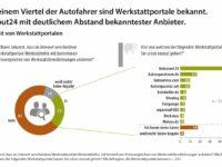 Statistik: Werkstattportale