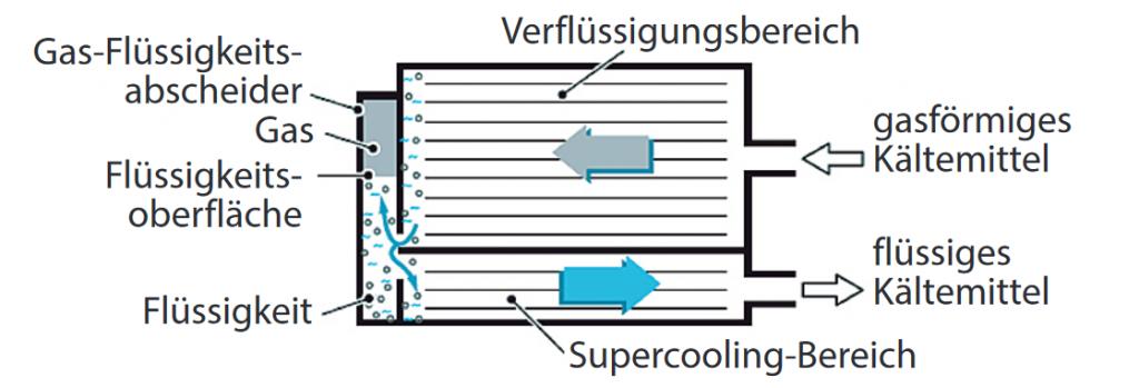 Subcool-Kondensator