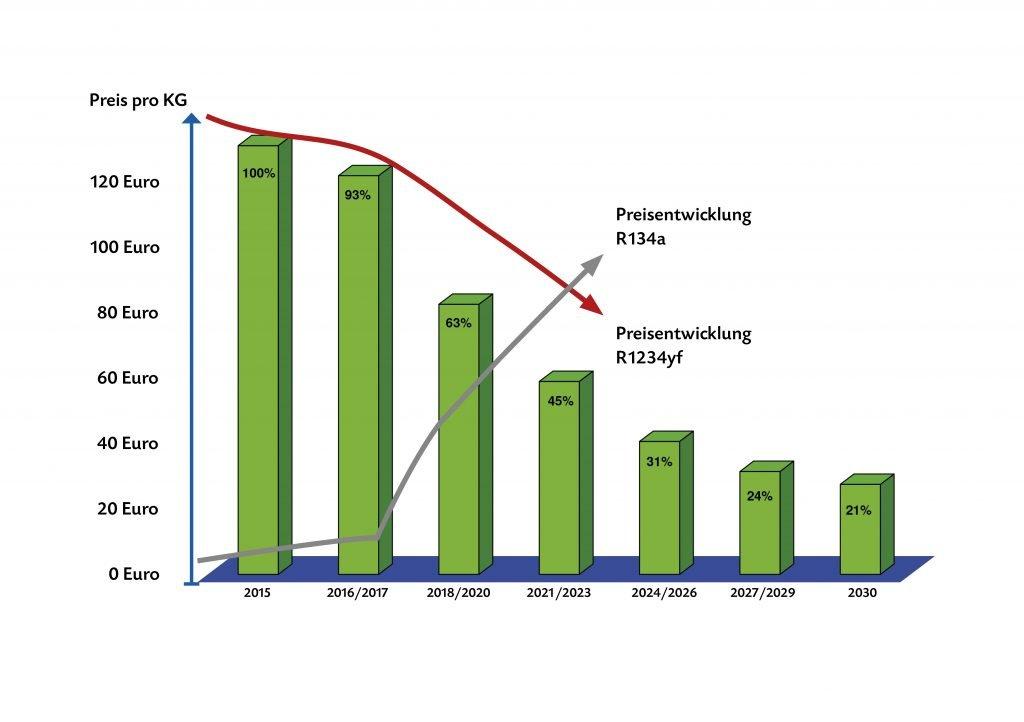 Kältmittel Grafik Preisentwicklung