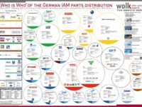 Teilegroßhandel, wolk after sales experts