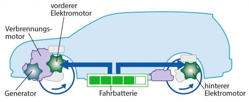 Elektromodus