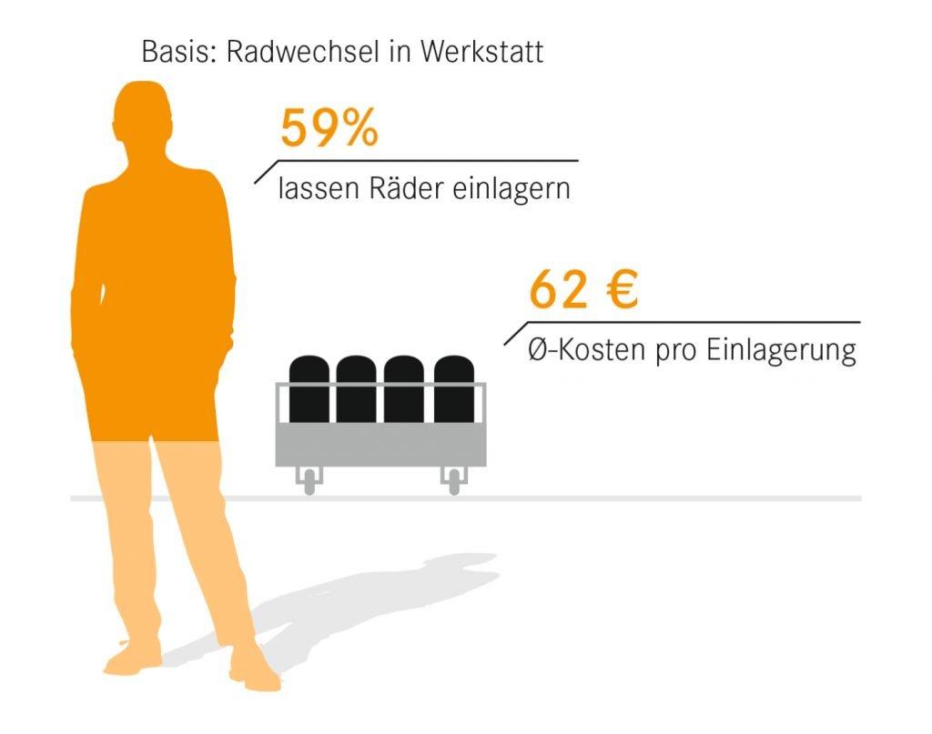 Statistik Radeinlagerung
