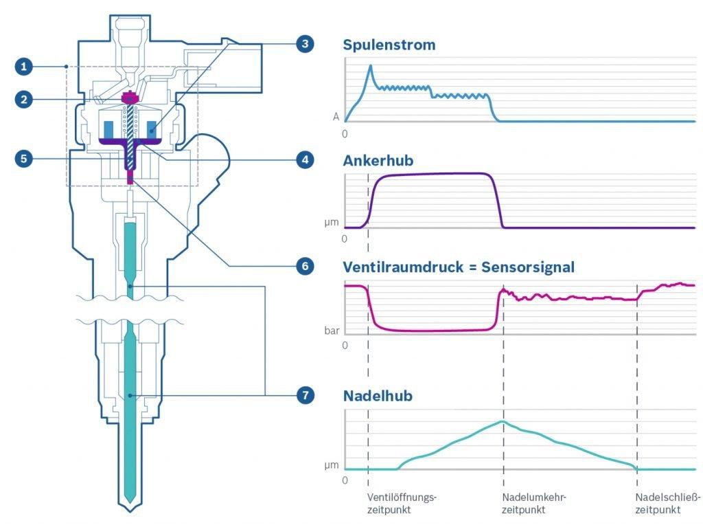 NCC_System, Bosch