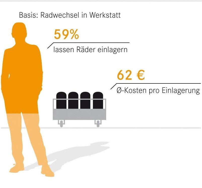 Räder-Einlagerung W19, DAT-Report 2018