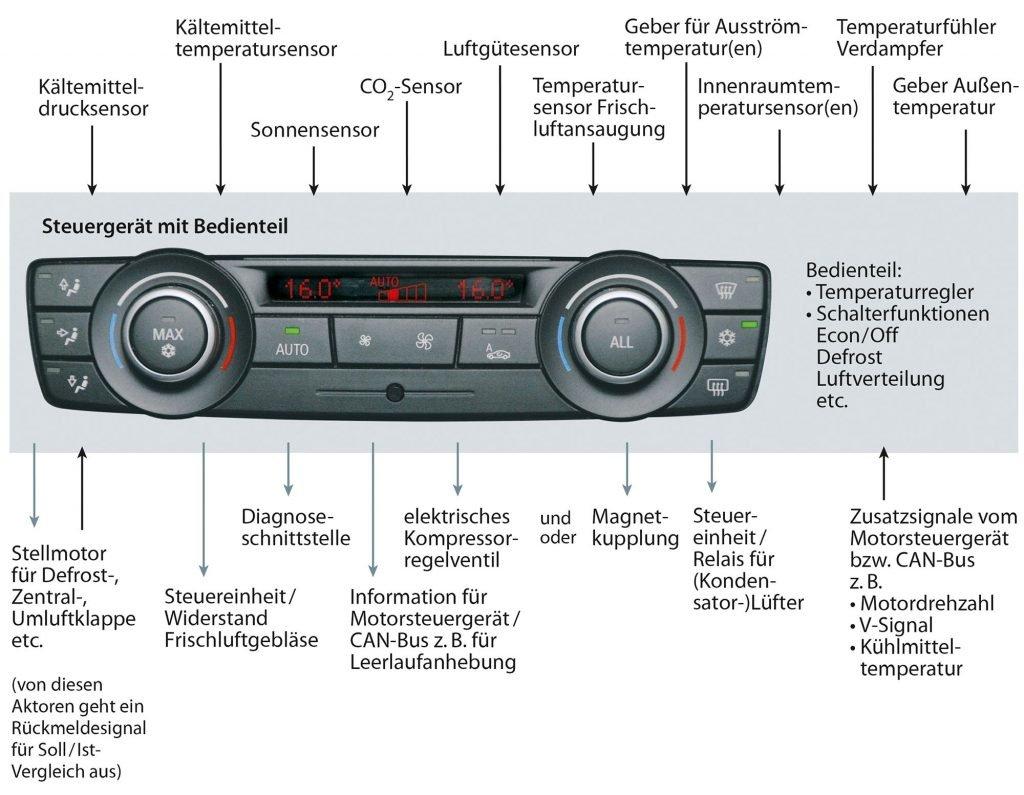 Radio Beschriftung